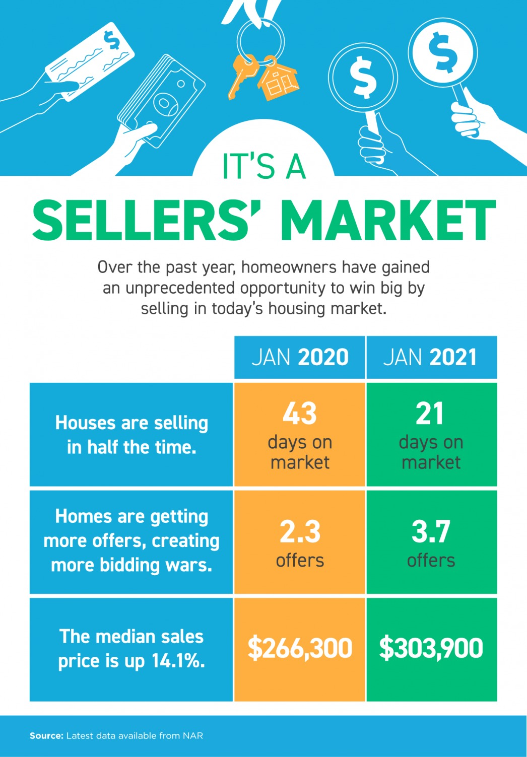 It's a Sellers' Market [INFOGRAPHIC]   MyKCM
