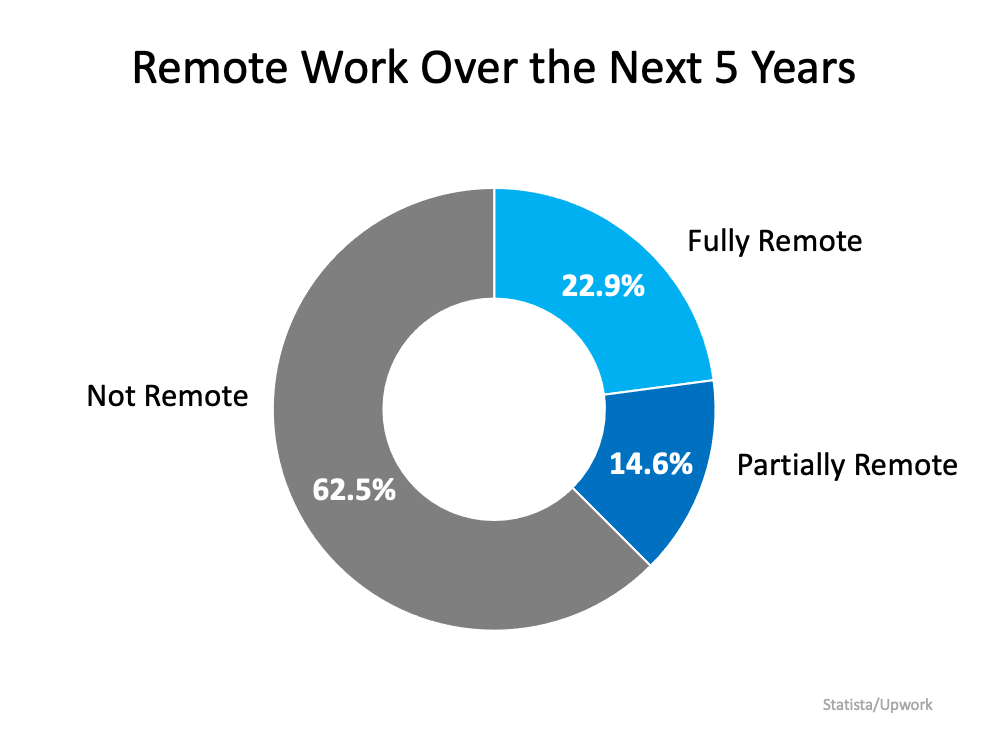 Remote Work Has Changed Our Home Needs. Is It Time for Your Home To Change, Too? | MyKCM