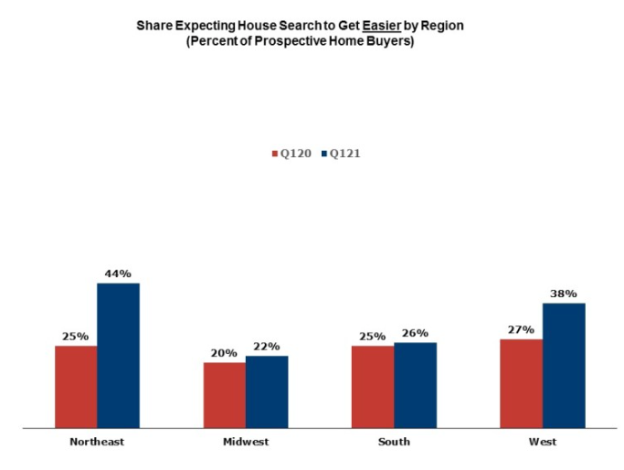 A chart showing the share of buyers by all four U.S. regions who expect searching for a home to get easier