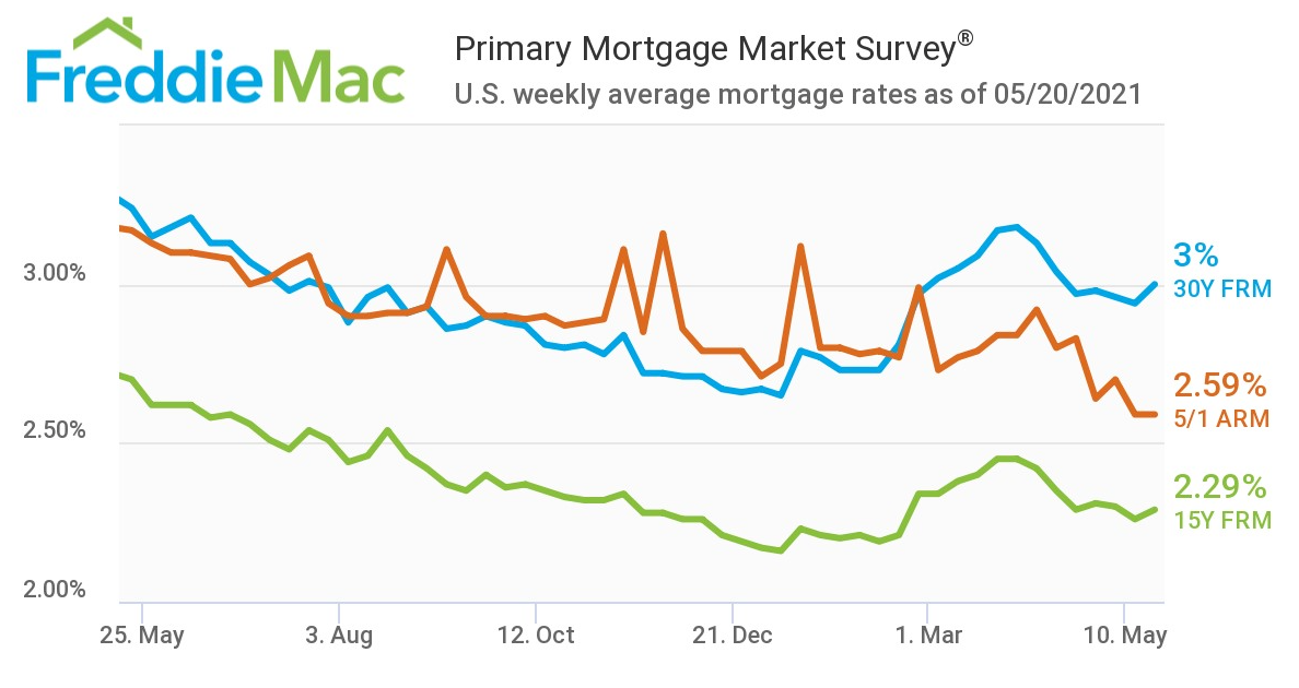 Mortgage rates for the last year
