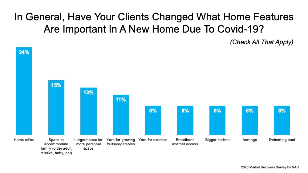 Does Your Home Have What Buyers Are Looking For? | MyKCM