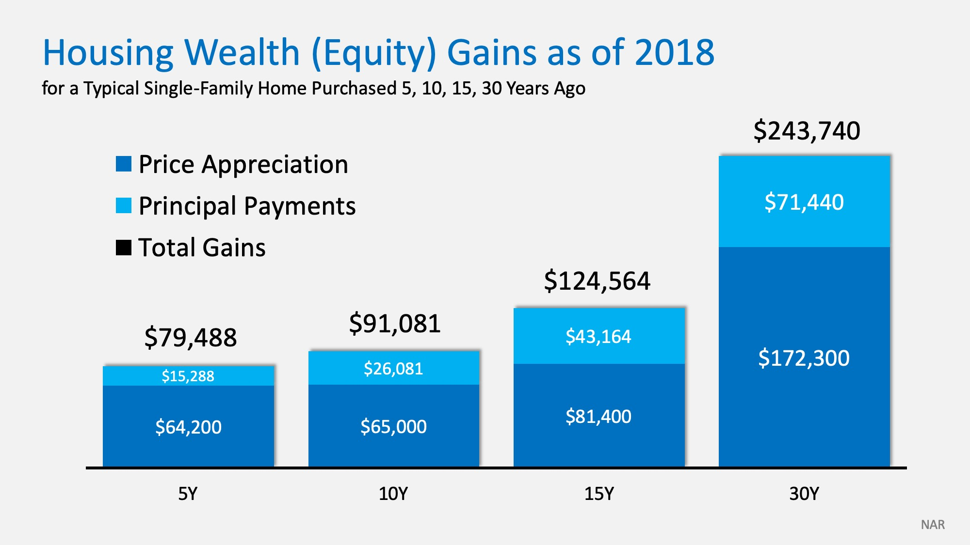 How Homeownership Delivers Unsurpassed Family Wealth | MyKCM