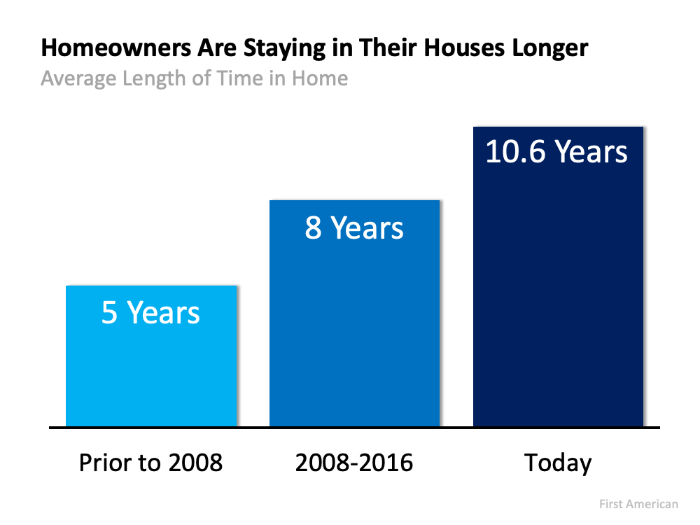 Is It Time To Move on to a New Home? | MyKCM
